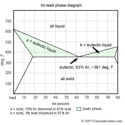 Tine-lead phase diagram